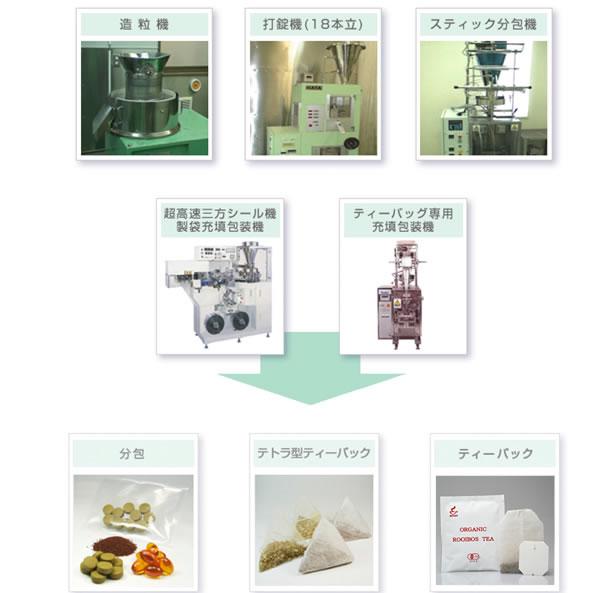 徹底した商品管理と豊富な加工技術で様々な製品化を実現します。